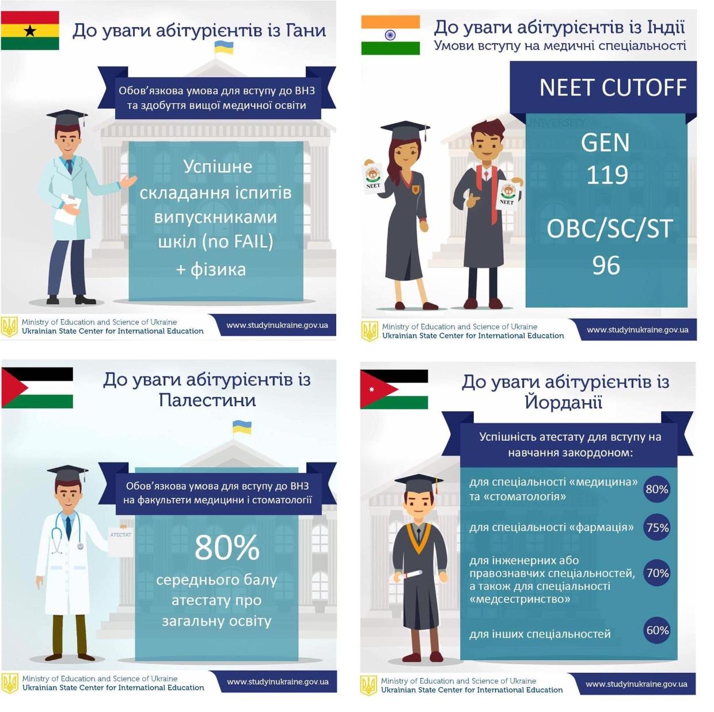 Особливості вступу для іноземців у 2018 році