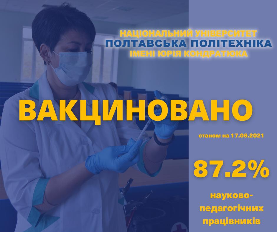 У політехніці вже вакциновано 87,2% науково-педагогічних працівників